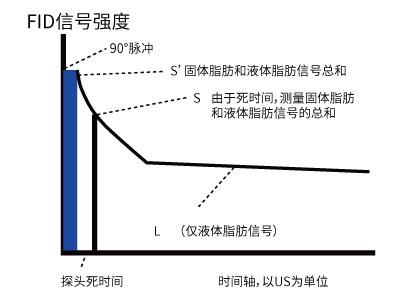 固体脂肪含量,SFC