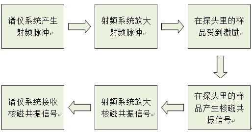 核磁共振原理示意图.jpg