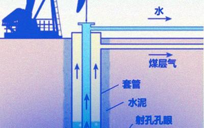 """煤层气:""""夕阳产业""""or""""朝阳产业""""?"""