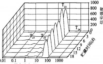 【文献解读】核磁共振技术在肉品研究中的应用