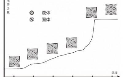 核磁共振冷冻测孔法-低场核磁