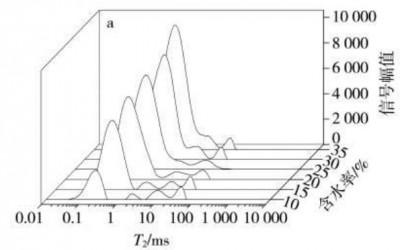 低场核磁共振技术用于烟丝水分研究