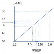 核磁共振成像原理介绍-层厚