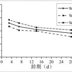 利用核磁共振技术研究CaO类补偿收缩水泥基材料早期微观孔结构