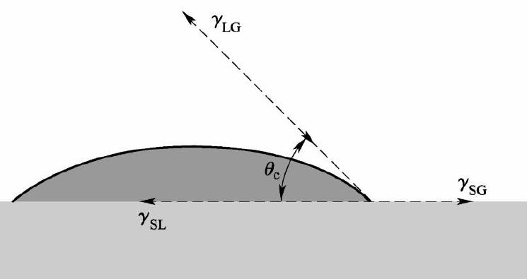 核磁共振成像研究固液界面接触角