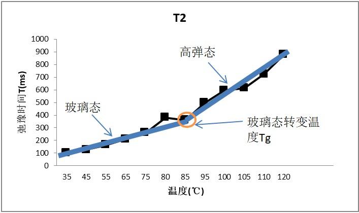 核磁共振法测定食品玻璃化转变温度Tg