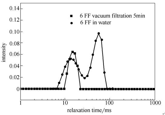 低场核磁法测定凝胶过滤介质的孔径分布