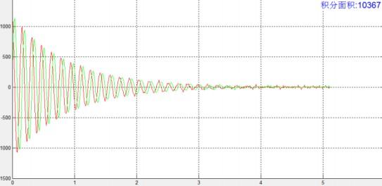 台式核磁共振硬脉冲FID序列